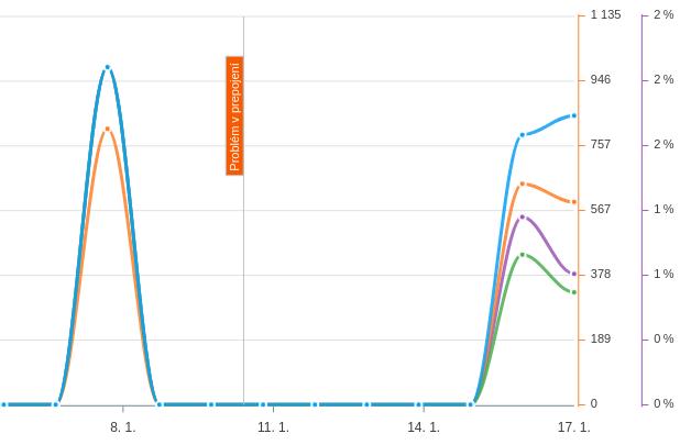 udalost-graf